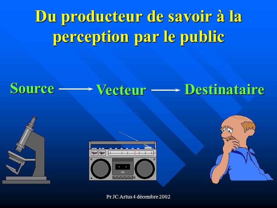 Pr JC Artus 4 décembre 2002 Du producteur de savoir à la perception par le public Source Vecteur Destinataire