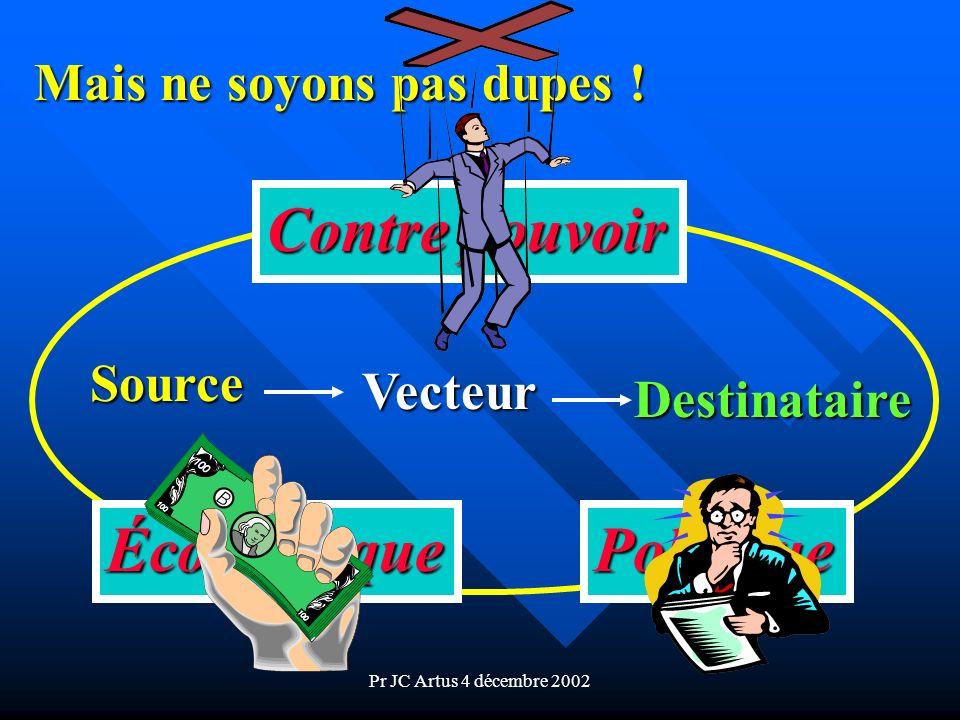 Pr JC Artus 4 décembre 2002 Mais ne soyons pas dupes ! Source Vecteur Destinataire Contre pouvoir ÉconomiquePolitique