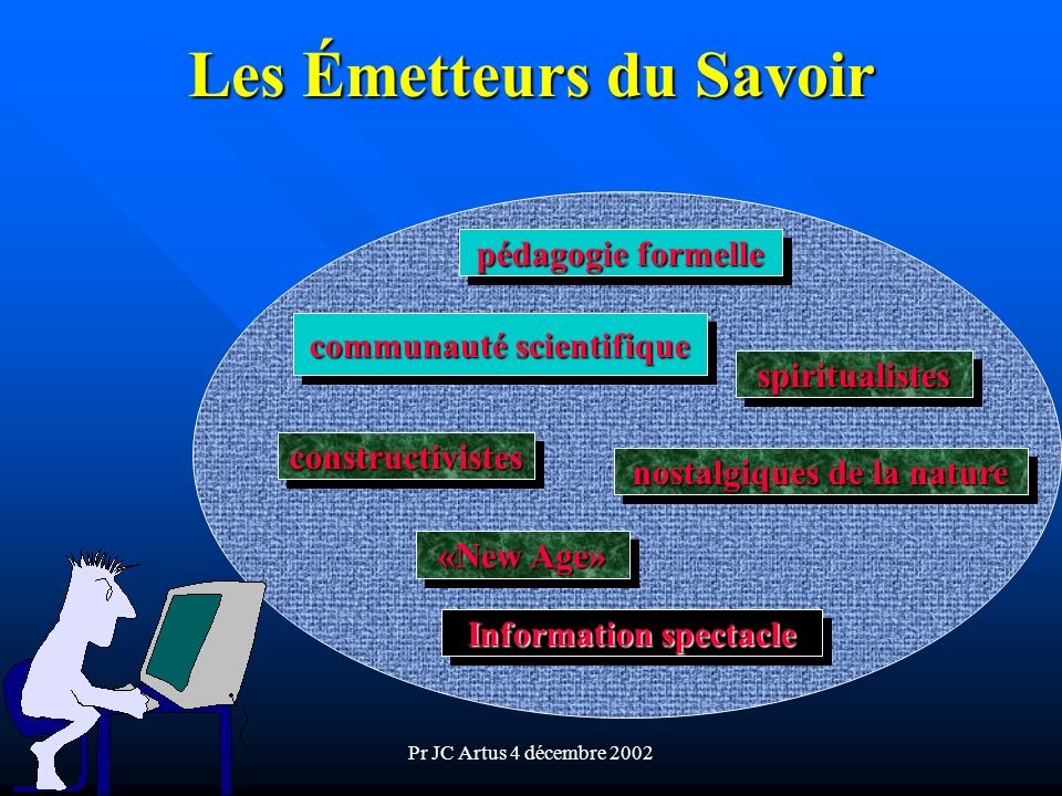 Pr JC Artus 4 décembre 2002 Les Émetteurs du Savoir pédagogie formelle communauté scientifique spiritualistesspiritualistes nostalgiques de la nature constructivistesconstructivistes «New Age» Information spectacle