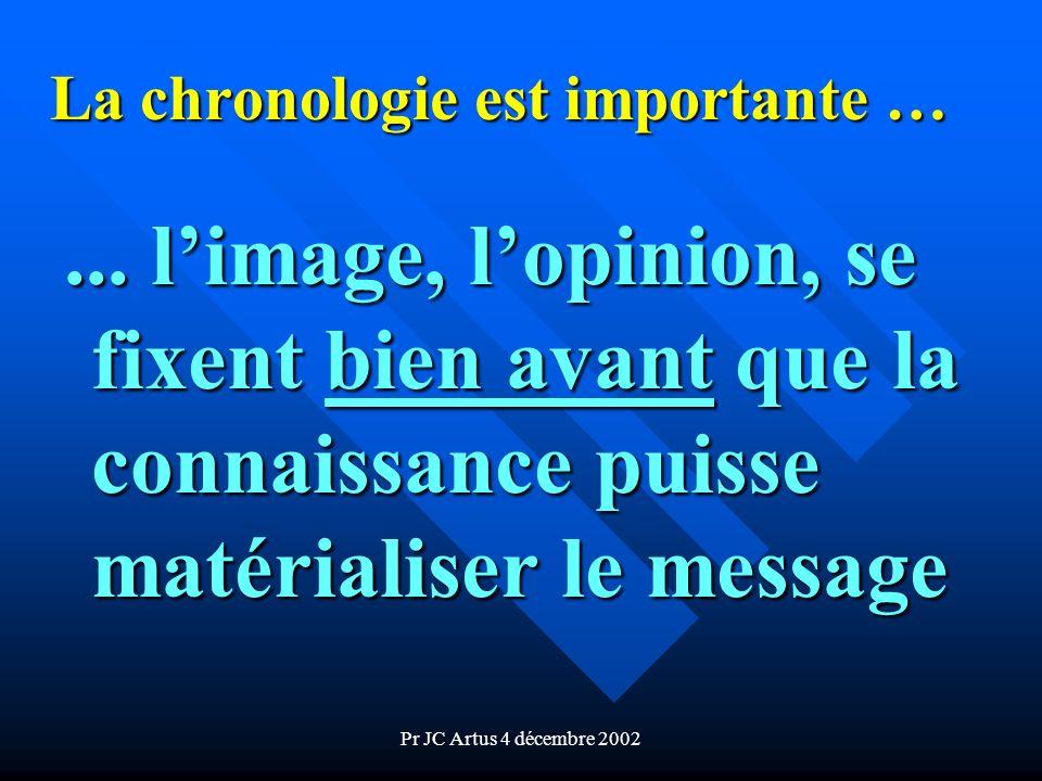 Pr JC Artus 4 décembre 2002 La chronologie est importante …... limage, lopinion, se fixent bien avant avant que la connaissance puisse matérialiser le