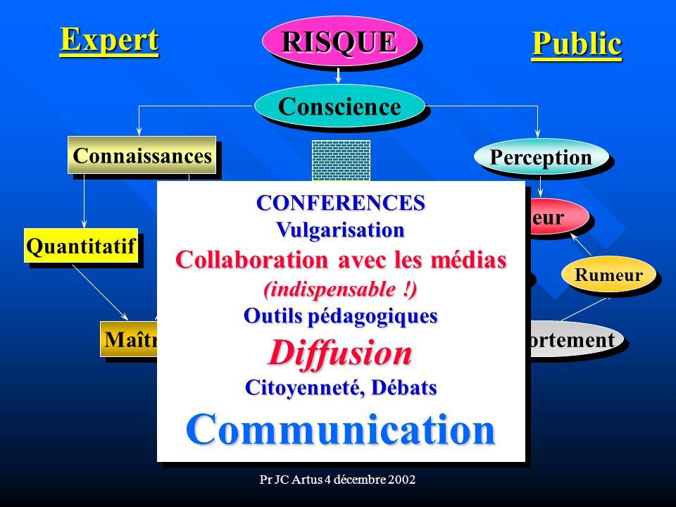 Pr JC Artus 4 décembre 2002 RISQUERISQUE Conscience Connaissances Quantitatif Qualitatif Maîtrise Perception Peur Souffrance Comportement Rumeur Exper