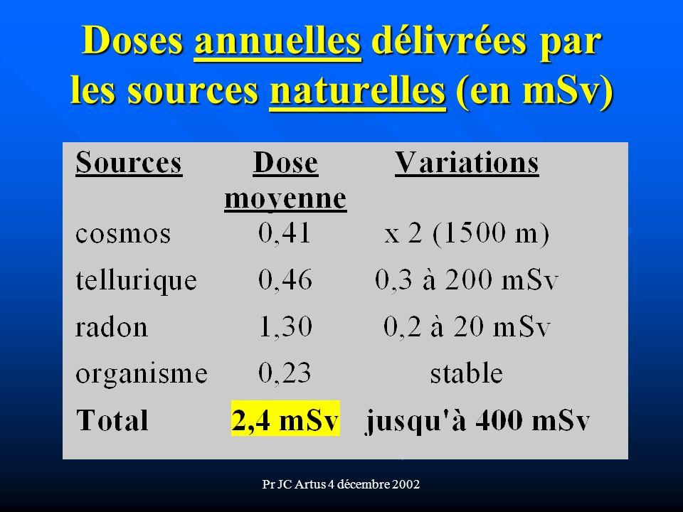 Pr JC Artus 4 décembre 2002 Doses annuelles délivrées par les sources naturelles (en mSv)
