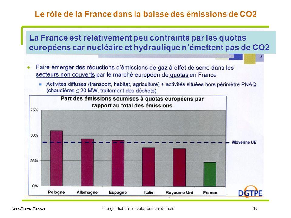 Jean-Pierre Pervès Energie, habitat, développement durable10 Le rôle de la France dans la baisse des émissions de CO2 La France est relativement peu c