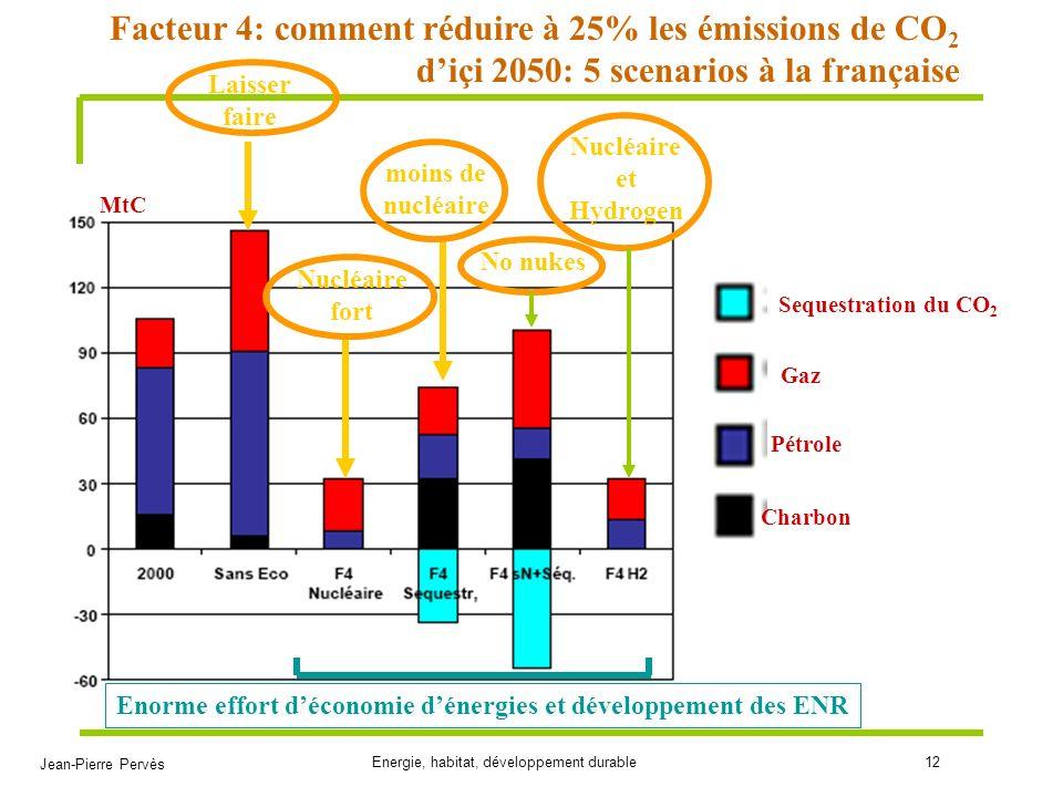 Jean-Pierre Pervès Energie, habitat, développement durable12 Sequestration du CO 2 Gaz Pétrole Charbon MtC Facteur 4: comment réduire à 25% les émissi