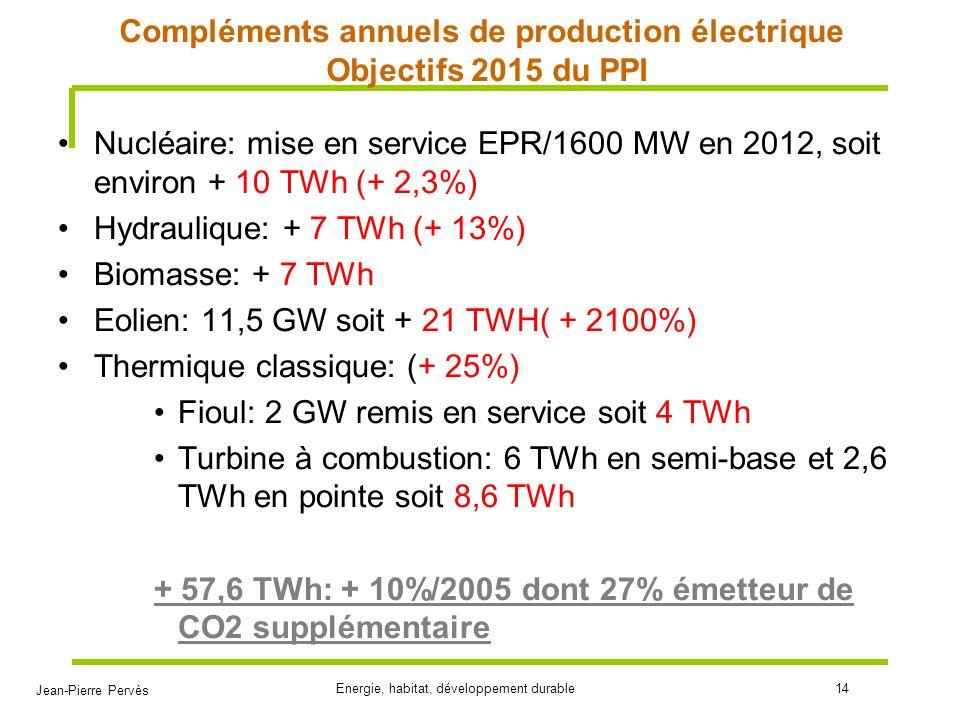 Jean-Pierre Pervès Energie, habitat, développement durable14 Compléments annuels de production électrique Objectifs 2015 du PPI Nucléaire: mise en ser