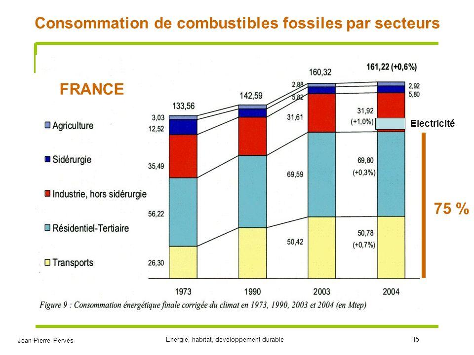 Jean-Pierre Pervès Energie, habitat, développement durable15 Consommation de combustibles fossiles par secteurs FRANCE Electricité 75 %