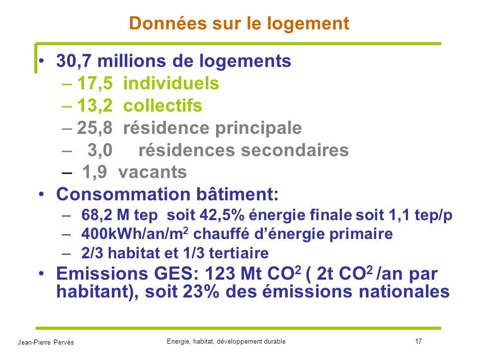 Jean-Pierre Pervès Energie, habitat, développement durable17 Données sur le logement 30,7 millions de logements –17,5 individuels –13,2 collectifs –25