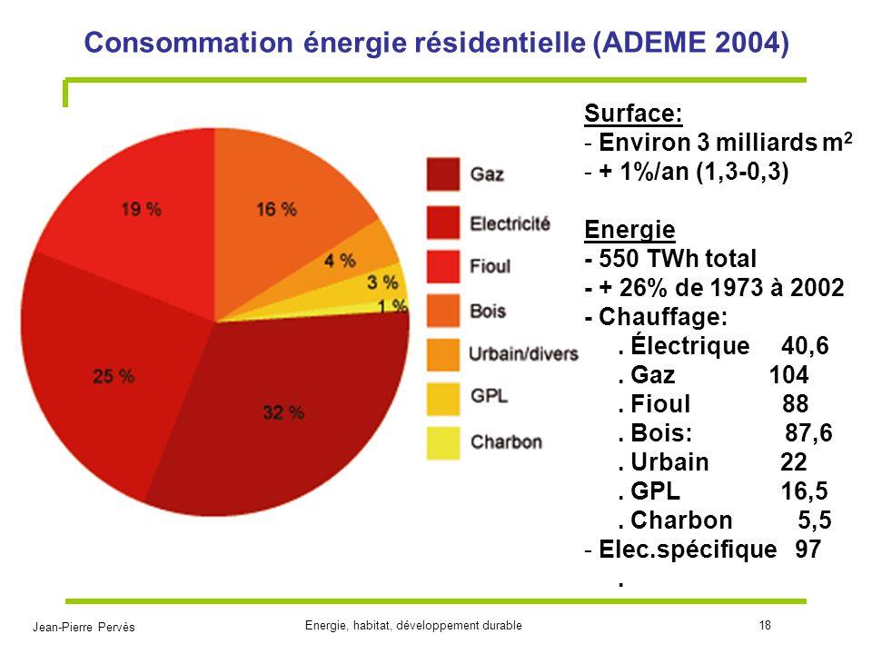 Jean-Pierre Pervès Energie, habitat, développement durable18 Consommation énergie résidentielle (ADEME 2004) Surface: - Environ 3 milliards m 2 - + 1%