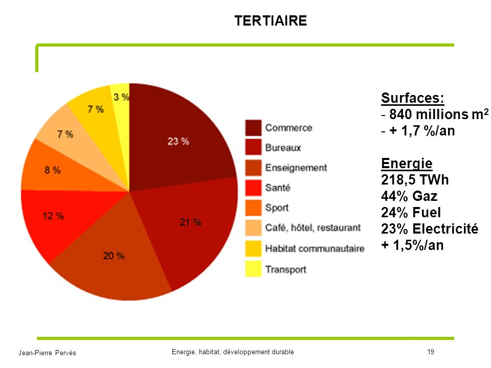 Jean-Pierre Pervès Energie, habitat, développement durable19 TERTIAIRE Surfaces: - 840 millions m 2 - + 1,7 %/an Energie 218,5 TWh 44% Gaz 24% Fuel 23