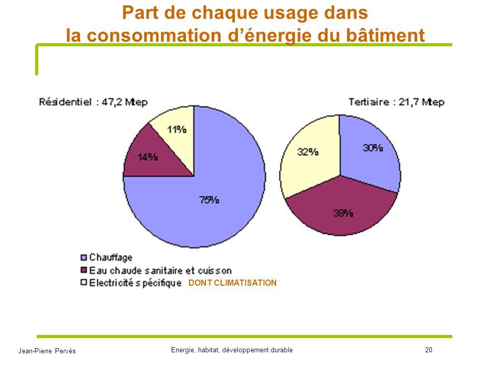 Jean-Pierre Pervès Energie, habitat, développement durable20 Part de chaque usage dans la consommation dénergie du bâtiment DONT CLIMATISATION
