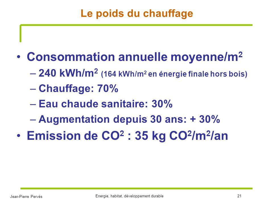 Jean-Pierre Pervès Energie, habitat, développement durable21 Le poids du chauffage Consommation annuelle moyenne/m 2 –240 kWh/m 2 (164 kWh/m 2 en éner