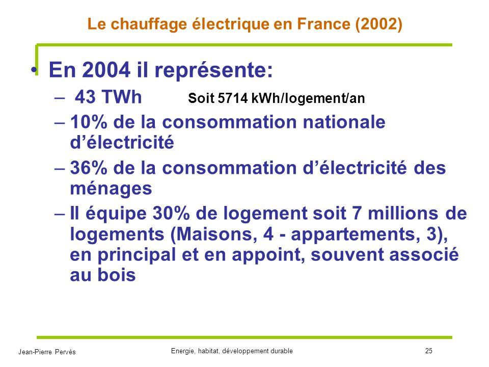 Jean-Pierre Pervès Energie, habitat, développement durable25 Le chauffage électrique en France (2002) En 2004 il représente: – 43 TWh –10% de la conso
