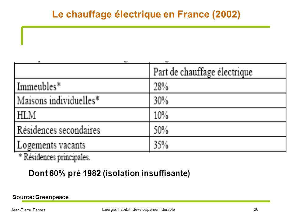 Jean-Pierre Pervès Energie, habitat, développement durable26 Le chauffage électrique en France (2002) Source: Greenpeace Dont 60% pré 1982 (isolation