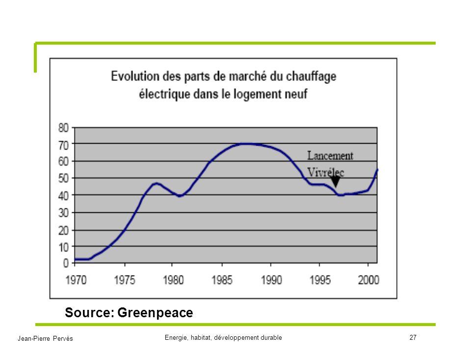 Jean-Pierre Pervès Energie, habitat, développement durable27 Source: Greenpeace