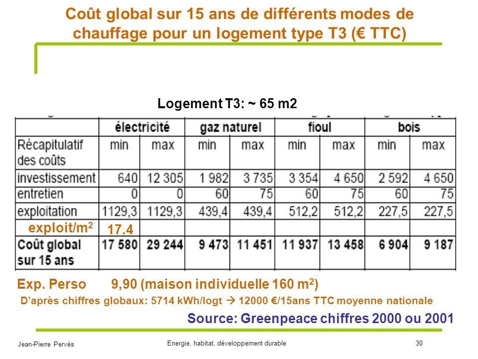 Jean-Pierre Pervès Energie, habitat, développement durable30 Coût global sur 15 ans de différents modes de chauffage pour un logement type T3 ( TTC) S