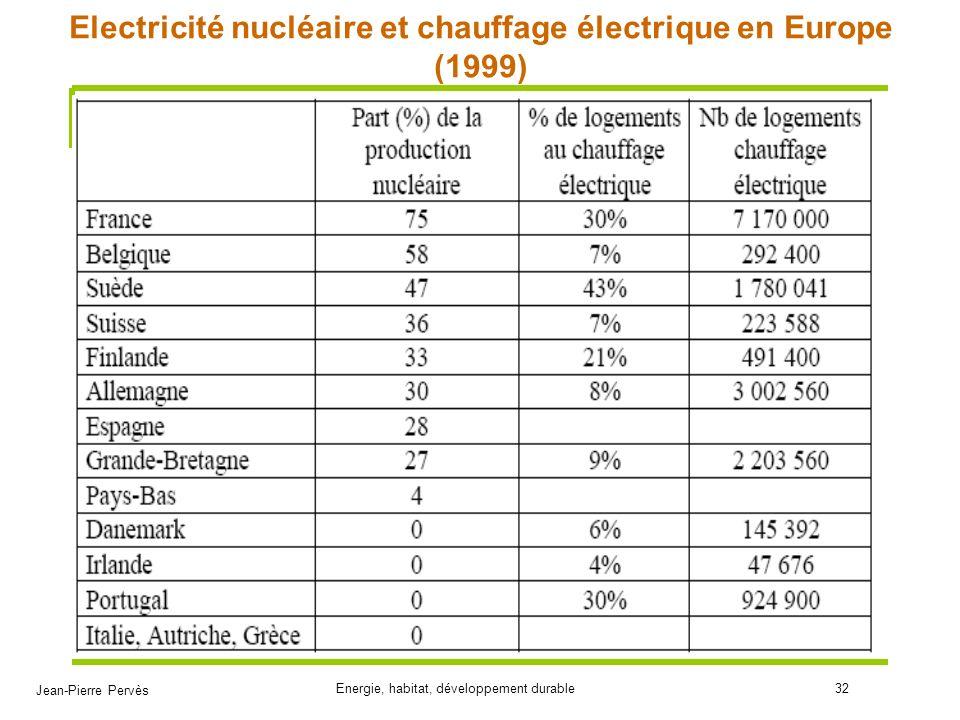 Jean-Pierre Pervès Energie, habitat, développement durable32 Electricité nucléaire et chauffage électrique en Europe (1999)