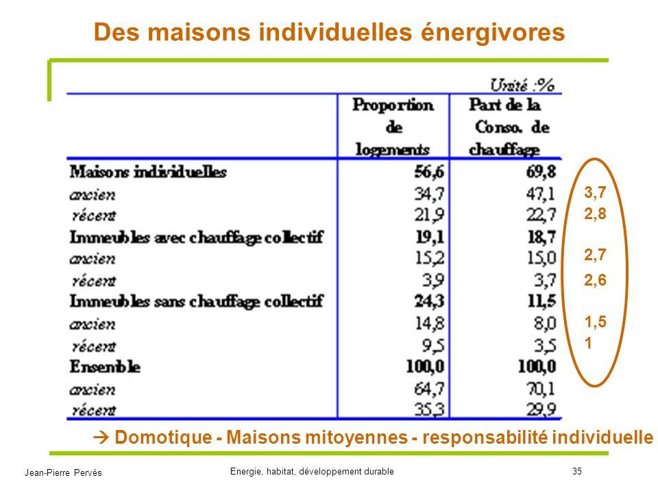 Jean-Pierre Pervès Energie, habitat, développement durable35 Des maisons individuelles énergivores 1 1,5 2,6 2,7 2,8 3,7 Domotique - Maisons mitoyenne