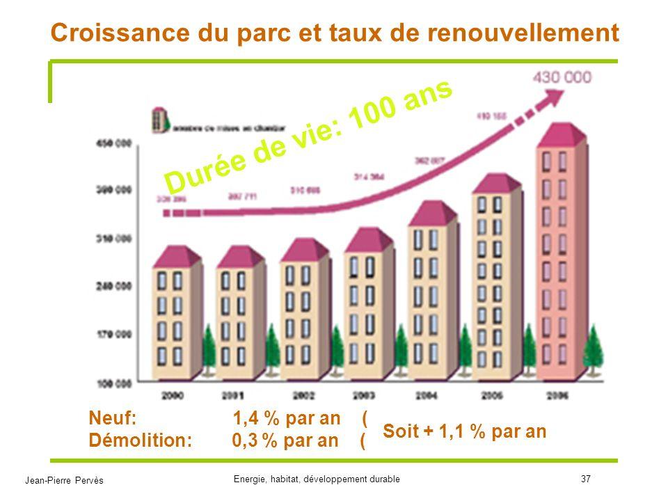 Jean-Pierre Pervès Energie, habitat, développement durable37 Croissance du parc et taux de renouvellement Neuf: 1,4 % par an ( Démolition: 0,3 % par a