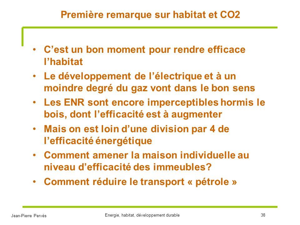 Jean-Pierre Pervès Energie, habitat, développement durable38 Première remarque sur habitat et CO2 Cest un bon moment pour rendre efficace lhabitat Le