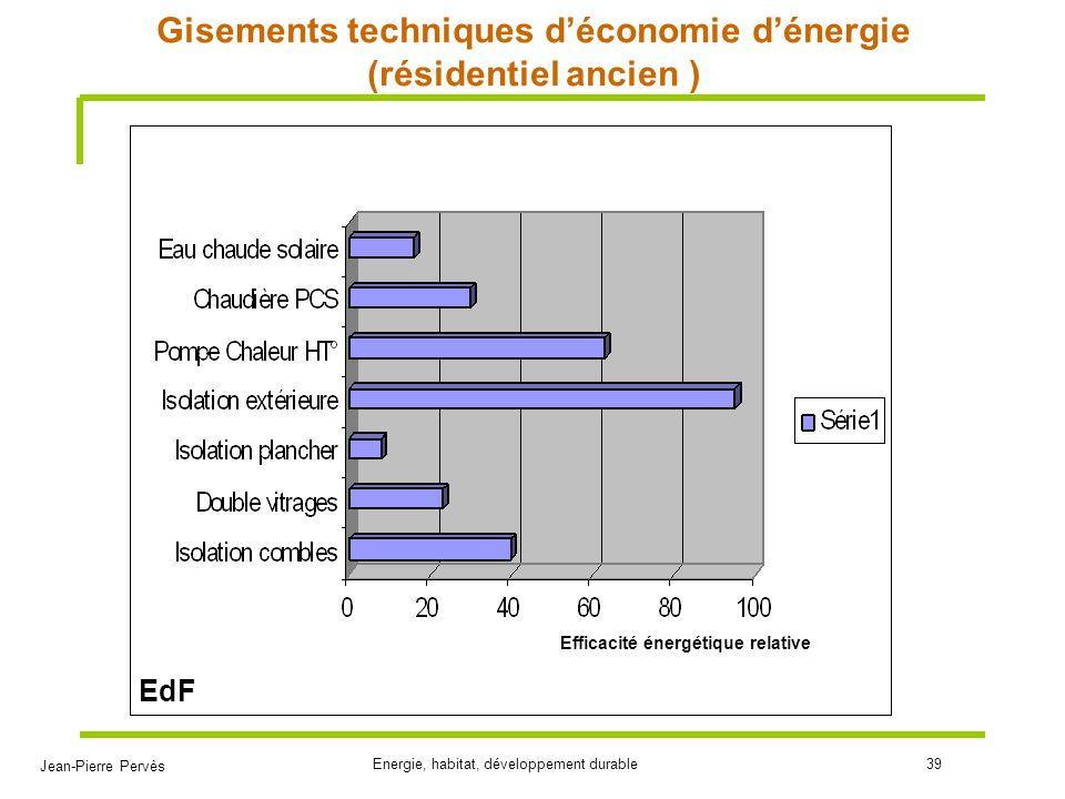 Jean-Pierre Pervès Energie, habitat, développement durable39 Gisements techniques déconomie dénergie (résidentiel ancien ) Efficacité énergétique rela