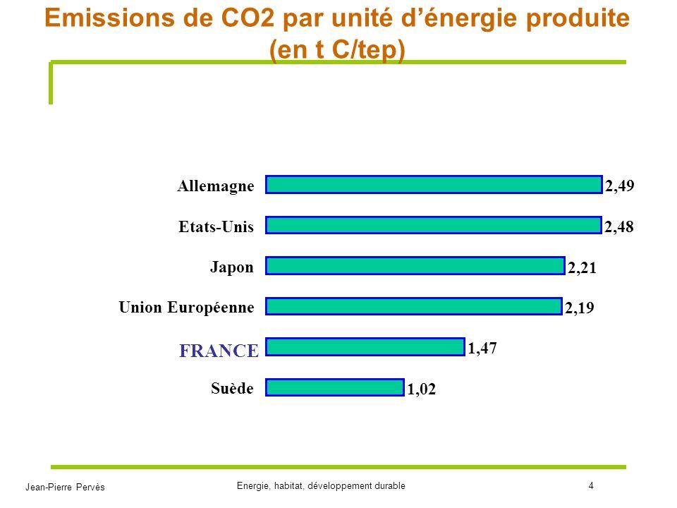 Jean-Pierre Pervès Energie, habitat, développement durable4 Emissions de CO2 par unité dénergie produite (en t C/tep) 1,02 1,47 2,19 2,21 2,48 2,49 Su