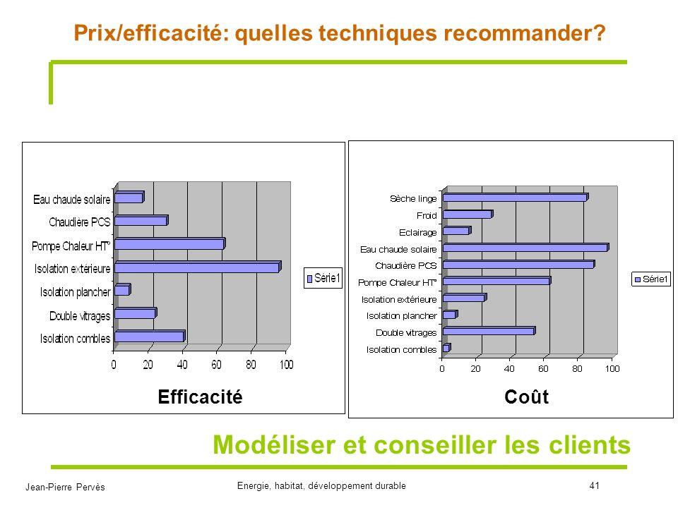 Jean-Pierre Pervès Energie, habitat, développement durable41 Prix/efficacité: quelles techniques recommander? Modéliser et conseiller les clients Effi