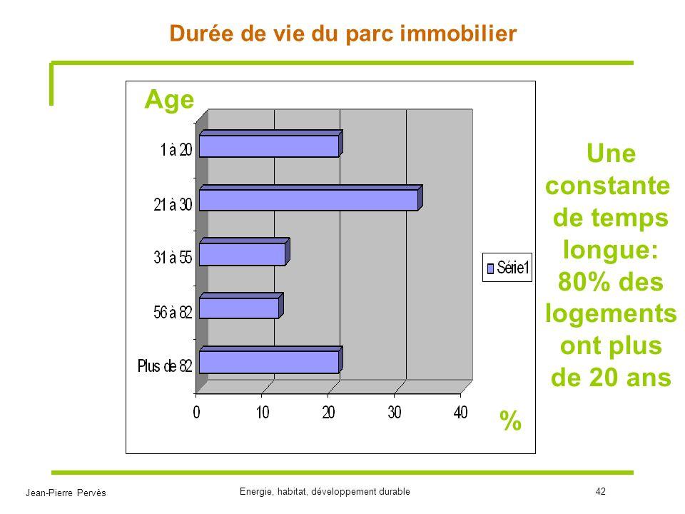 Jean-Pierre Pervès Energie, habitat, développement durable42 Durée de vie du parc immobilier % Age Une constante de temps longue: 80% des logements on