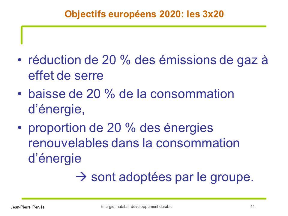 Jean-Pierre Pervès Energie, habitat, développement durable44 Objectifs européens 2020: les 3x20 réduction de 20 % des émissions de gaz à effet de serr