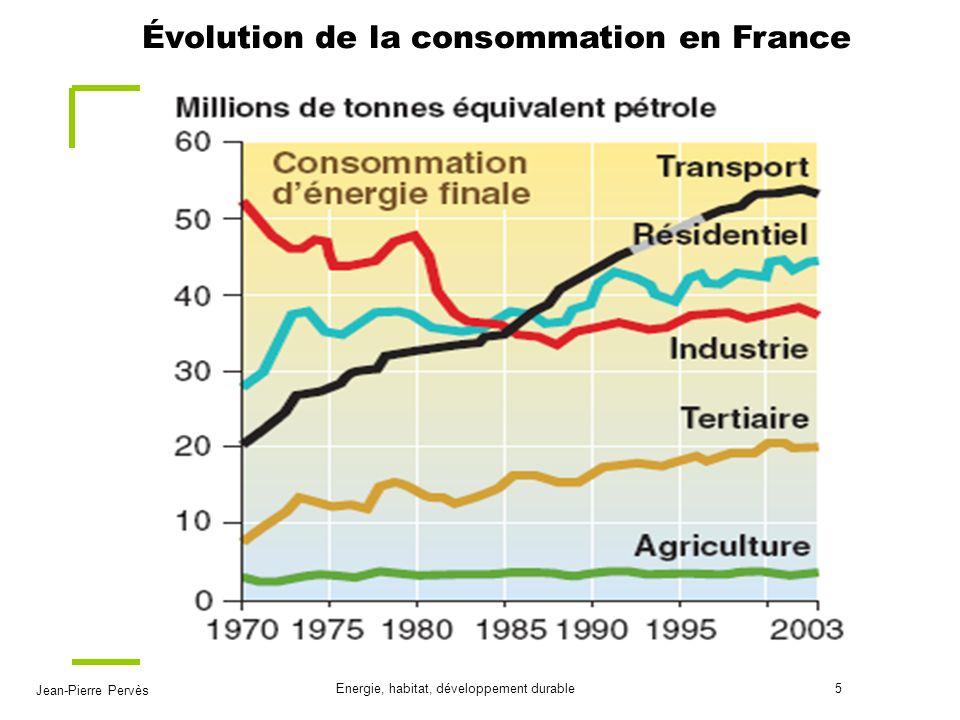 Jean-Pierre Pervès Energie, habitat, développement durable6 Emissions de gaz à effet de serre en France Evolution de 1990 à 2004