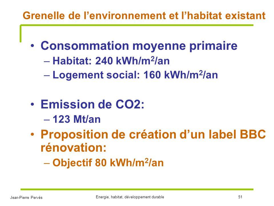 Jean-Pierre Pervès Energie, habitat, développement durable51 Grenelle de lenvironnement et lhabitat existant Consommation moyenne primaire –Habitat: 2