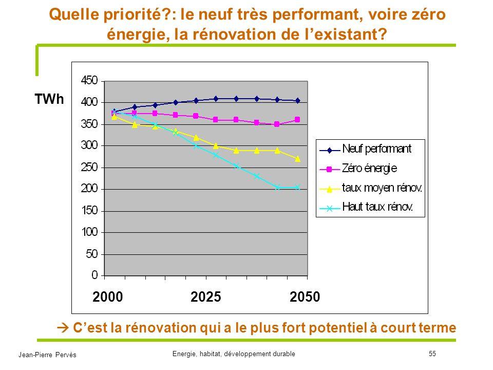 Jean-Pierre Pervès Energie, habitat, développement durable55 Quelle priorité?: le neuf très performant, voire zéro énergie, la rénovation de lexistant
