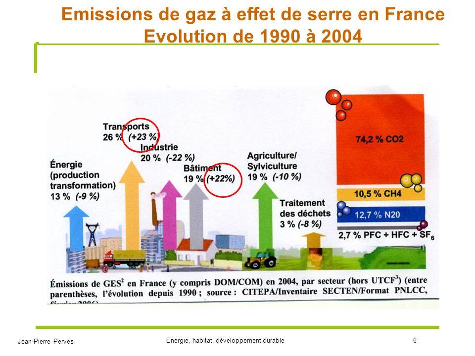 Jean-Pierre Pervès Energie, habitat, développement durable17 Données sur le logement 30,7 millions de logements –17,5 individuels –13,2 collectifs –25,8 résidence principale – 3,0 résidences secondaires – 1,9 vacants Consommation bâtiment: – 68,2 M tep soit 42,5% énergie finale soit 1,1 tep/p – 400kWh/an/m 2 chauffé dénergie primaire – 2/3 habitat et 1/3 tertiaire Emissions GES: 123 Mt CO 2 ( 2t CO 2 /an par habitant), soit 23% des émissions nationales