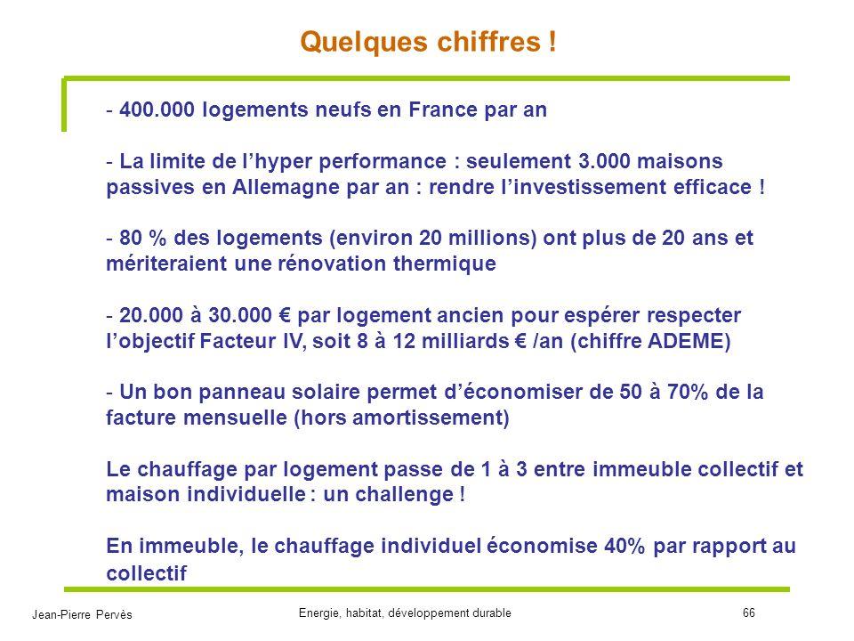 Jean-Pierre Pervès Energie, habitat, développement durable66 Quelques chiffres ! - 400.000 logements neufs en France par an - La limite de lhyper perf