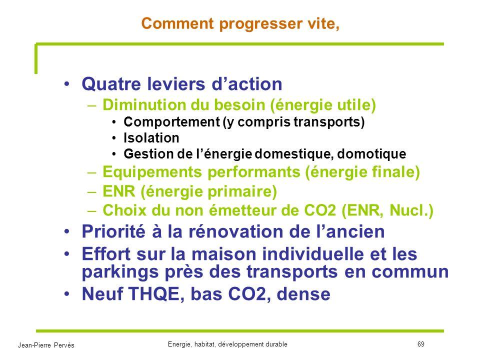 Jean-Pierre Pervès Energie, habitat, développement durable69 Comment progresser vite, Quatre leviers daction –Diminution du besoin (énergie utile) Com