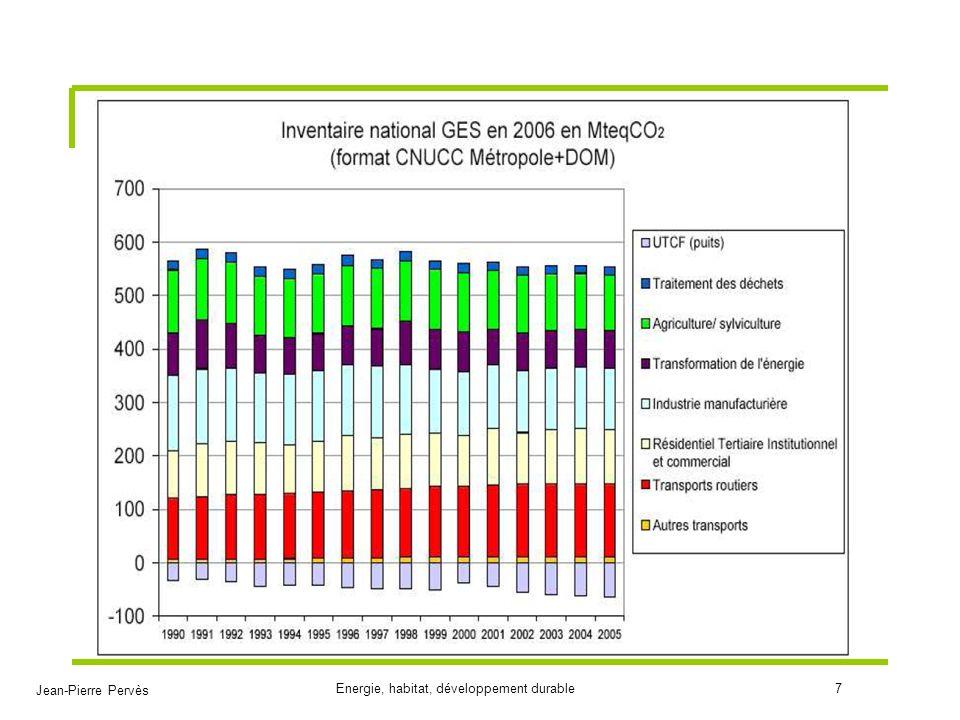 Jean-Pierre Pervès Energie, habitat, développement durable18 Consommation énergie résidentielle (ADEME 2004) Surface: - Environ 3 milliards m 2 - + 1%/an (1,3-0,3) Energie - 550 TWh total - + 26% de 1973 à 2002 - Chauffage:.