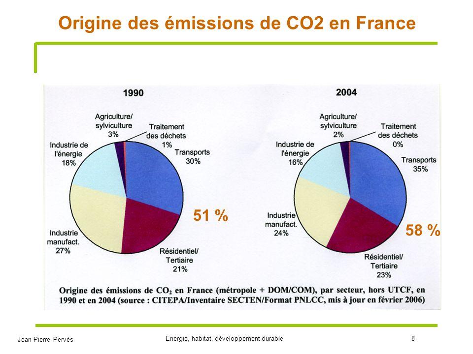 Jean-Pierre Pervès Energie, habitat, développement durable8 Origine des émissions de CO2 en France 51 % 58 %