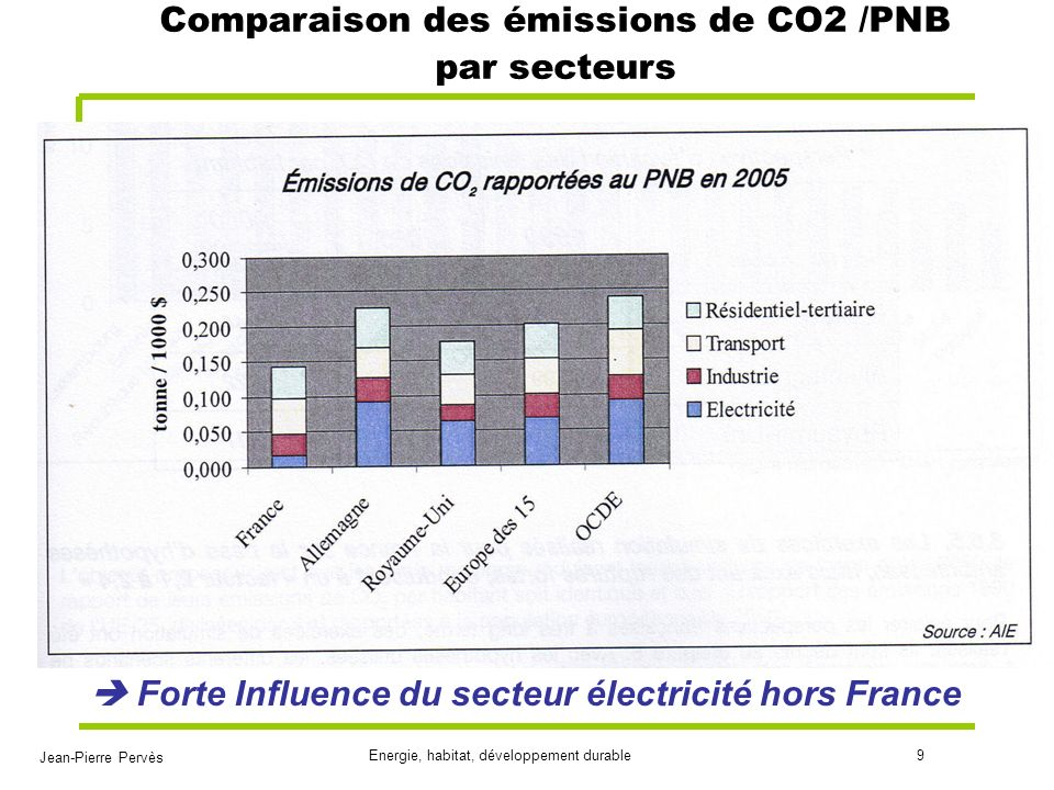 Jean-Pierre Pervès Energie, habitat, développement durable10 Le rôle de la France dans la baisse des émissions de CO2 La France est relativement peu contrainte par les quotas européens car nucléaire et hydraulique némettent pas de CO2