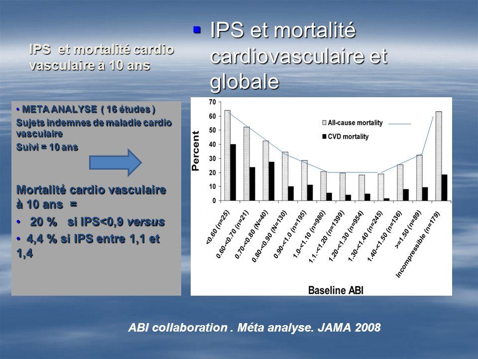 IPS et mortalité cardiovasculaire et globale IPS et mortalité cardiovasculaire et globale META ANALYSE ( 16 études ) META ANALYSE ( 16 études ) Sujets