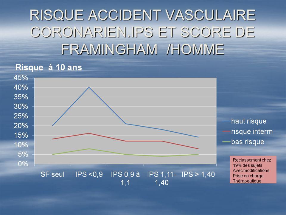 RISQUE ACCIDENT VASCULAIRE CORONARIEN.IPS ET SCORE DE FRAMINGHAM /HOMME