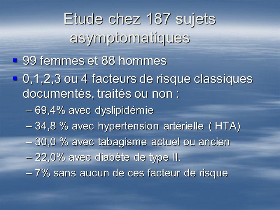 Etude chez 187 sujets asymptomatiques 99 femmes et 88 hommes 99 femmes et 88 hommes 0,1,2,3 ou 4 facteurs de risque classiques documentés, traités ou