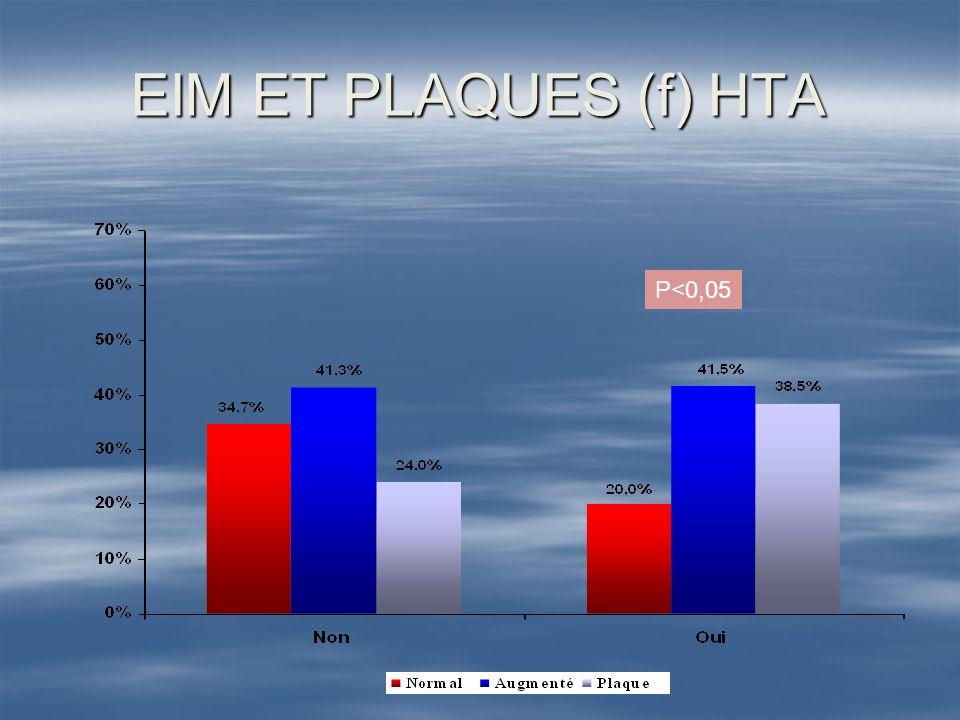 EIM ET PLAQUES (f) HTA P<0,05