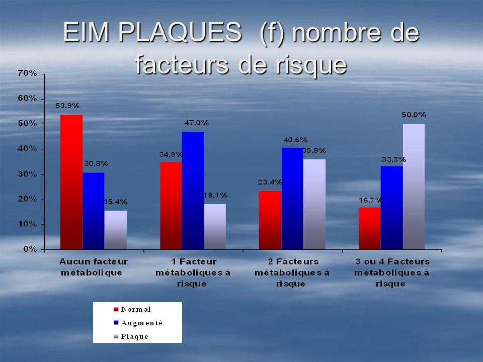 EIM PLAQUES (f) nombre de facteurs de risque