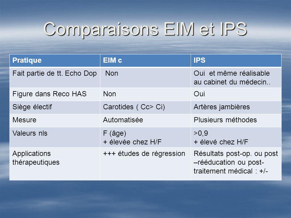 Comparaisons EIM et IPS PratiqueEIM cIPS Fait partie de tt. Echo Dop NonOui et même réalisable au cabinet du médecin.. Figure dans Reco HASNonOui Sièg