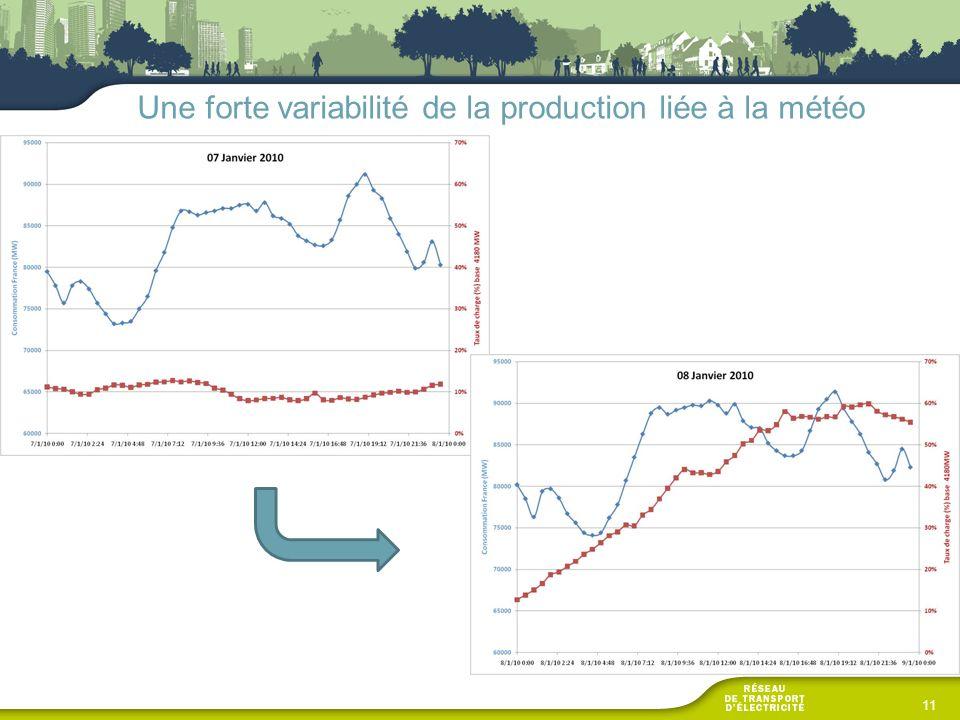 11 Une forte variabilité de la production liée à la météo