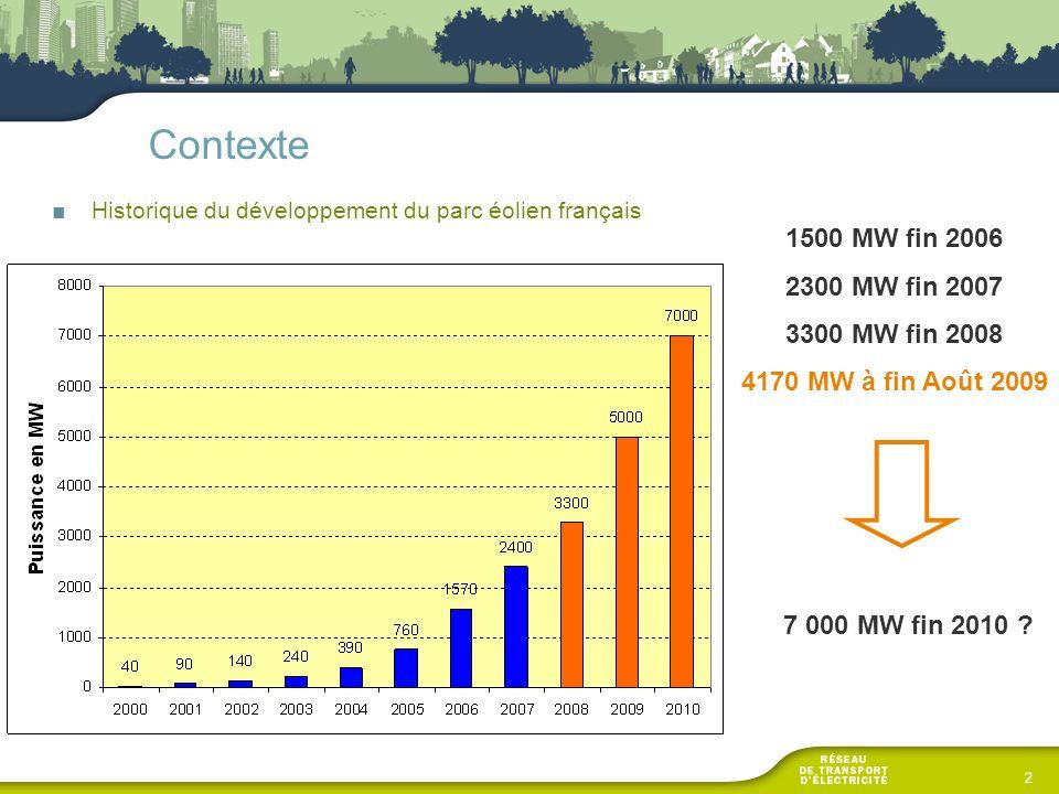 Contexte Historique du développement du parc éolien français 2 1500 MW fin 2006 2300 MW fin 2007 3300 MW fin 2008 4170 MW à fin Août 2009 7 000 MW fin