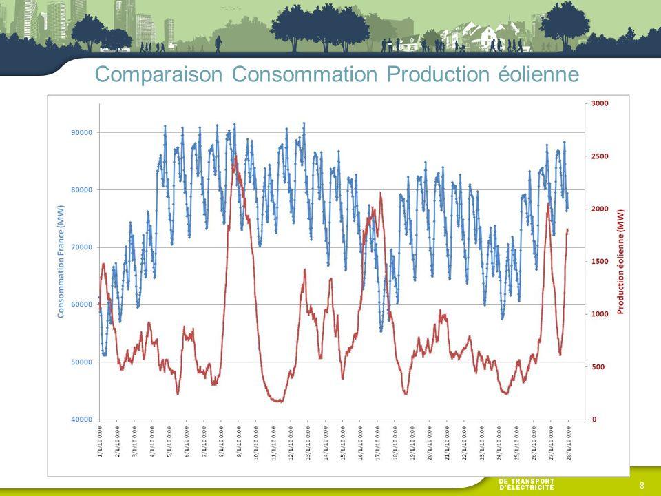 9 Comparaison Consommation Taux de charge