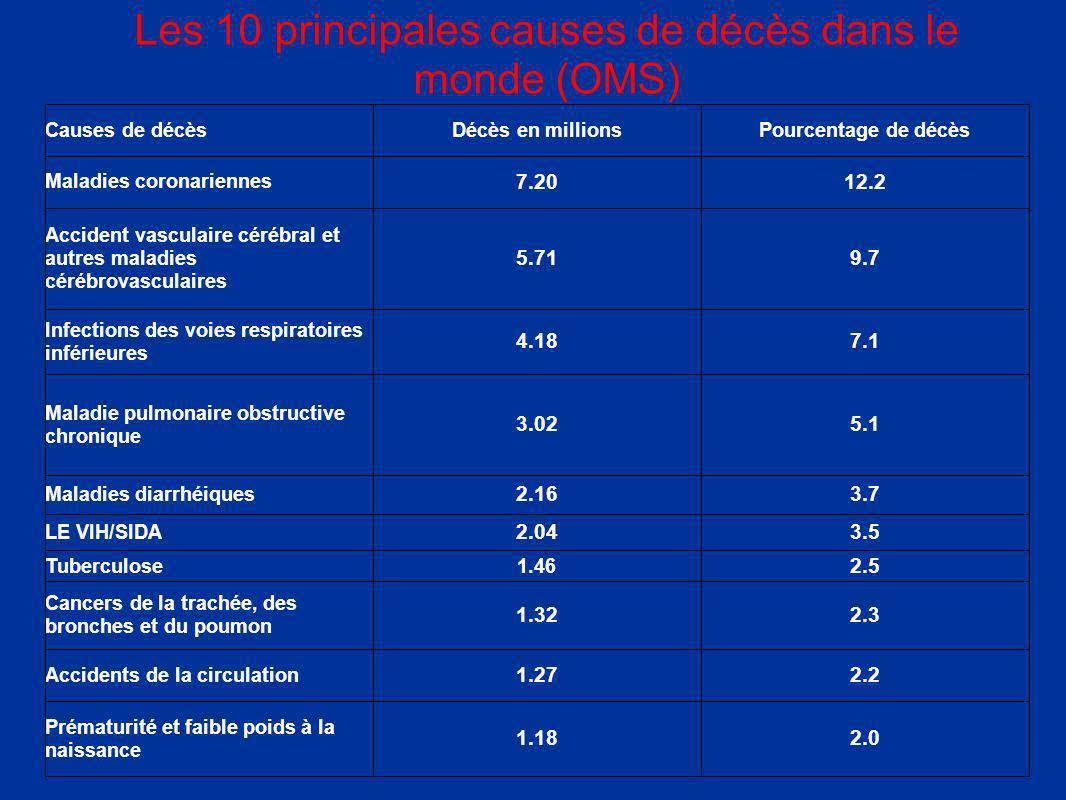 Les 10 principales causes de décès dans le monde (OMS)