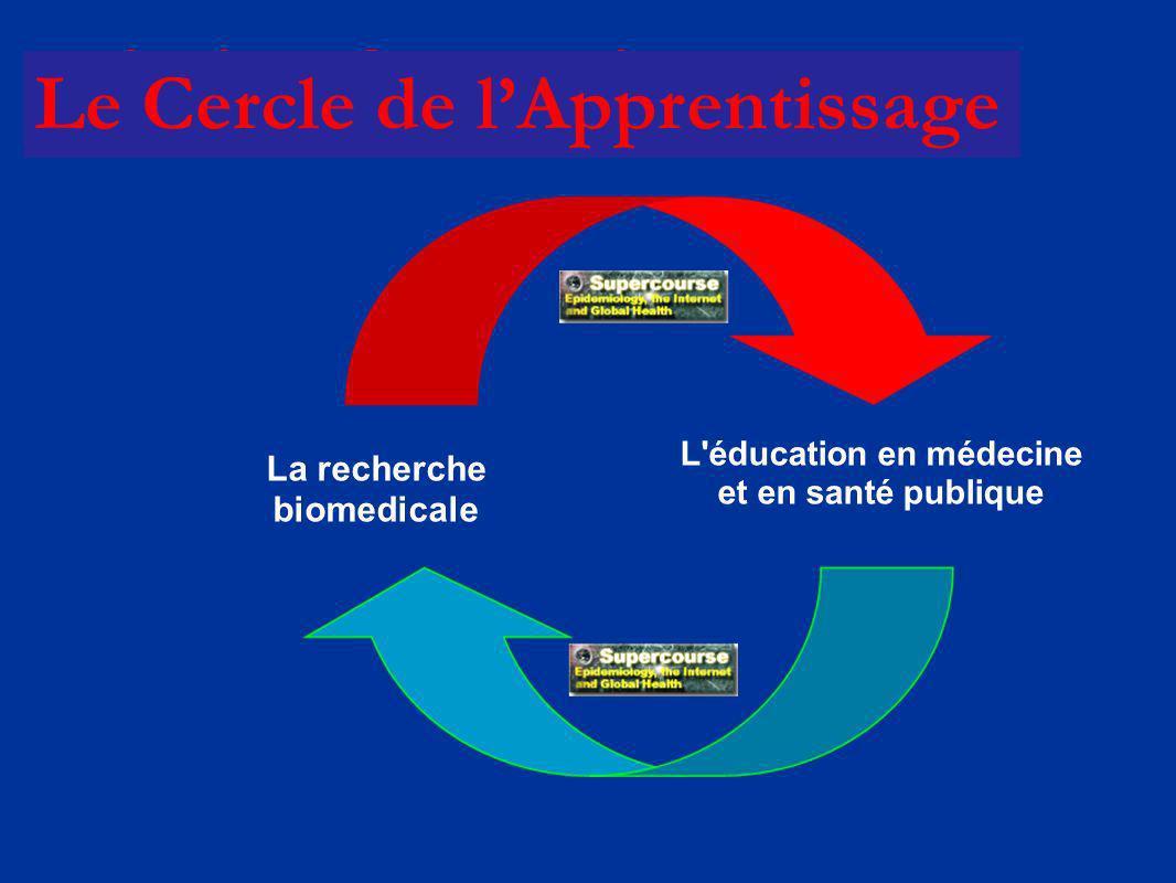La recherche biomedicale L éducation en médecine et en santé publique Le Cercle de lApprentissage
