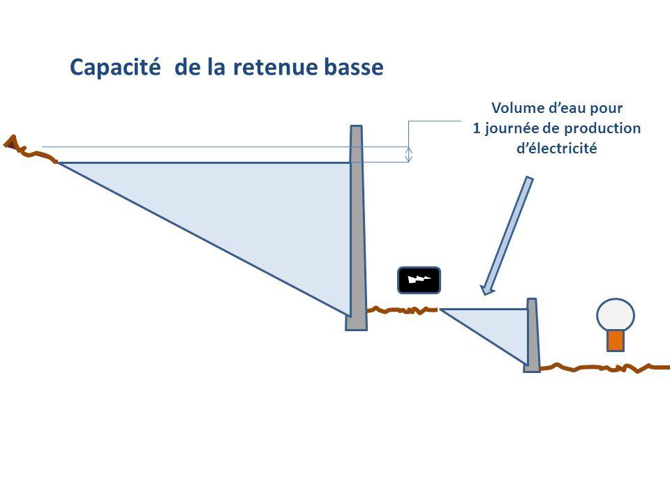 Volume deau pour 1 journée de production délectricité Capacité de la retenue basse