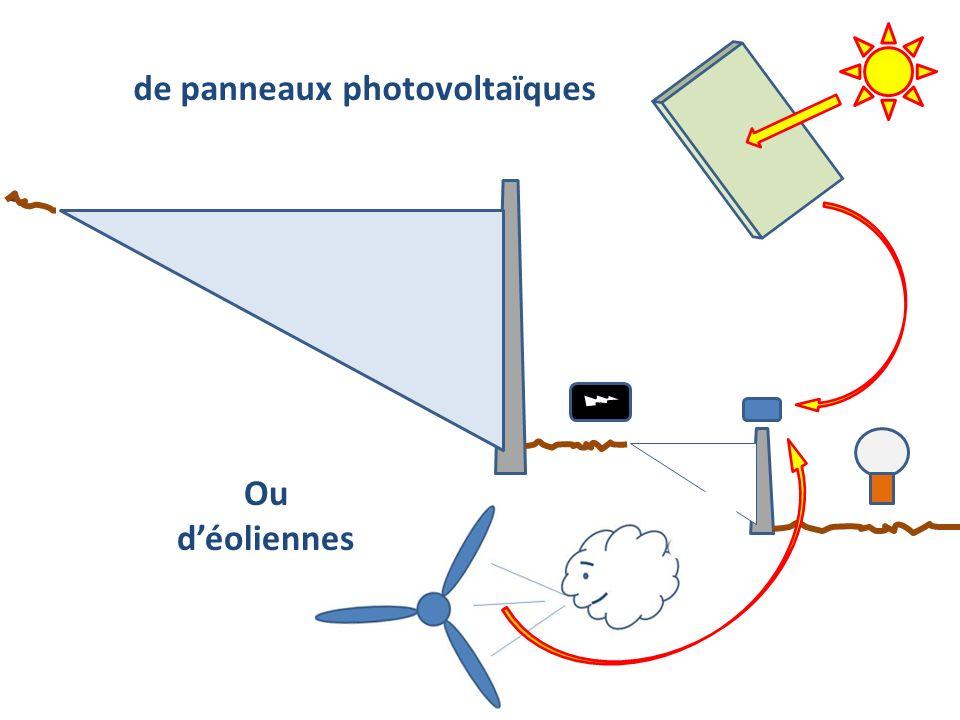 de panneaux photovoltaïques Ou déoliennes